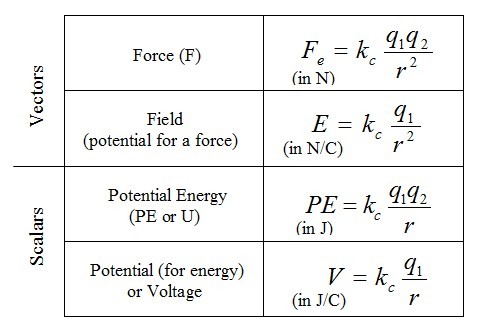 Electricity Equations A Level